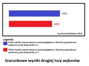 Wybory prezydenckie - sondaż satyryczny