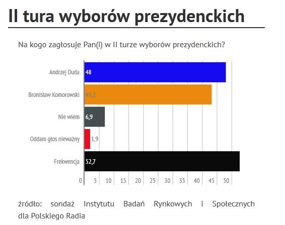 fot. infogr.am