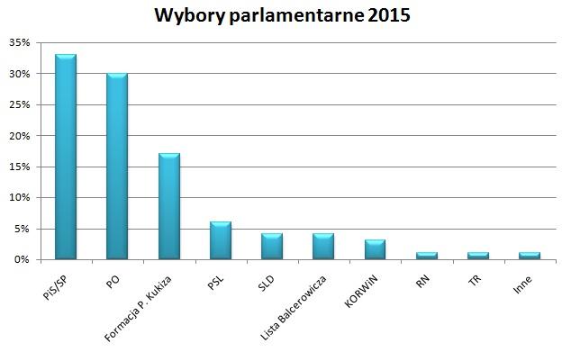 sondaż wybory parlamentarne