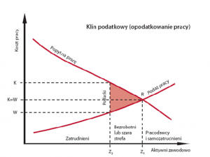 Wykres nr 3. Źródło: http://cogito.galicea.org/pages/view/1131/indywidualizacja-i-decentralizacja-2-likwidacja-opodatkowania-pracy