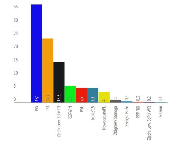 źródło: ewybory.eu / fot. infogr.am