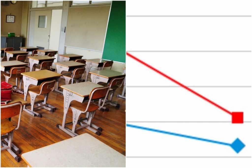 Co się dzieje z polskimi szkołami? Żenujący spadek w światowym raporcie